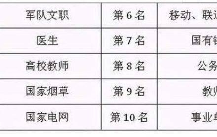 中国で人気の職業